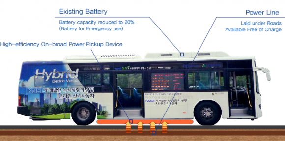 V Kórei začali jazdiť elektroautobusy dobíjajúce sa z cesty